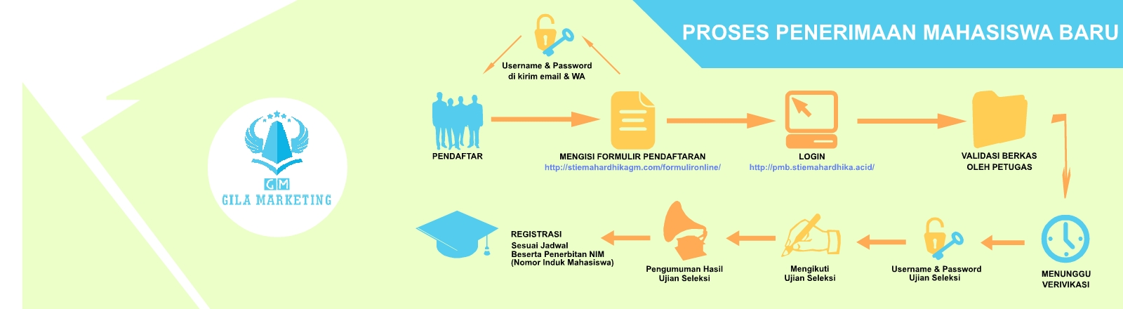Proses Penerimaan Mahasiswa Baru